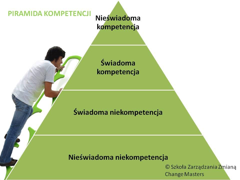 Piramida rozwoju kompetencji