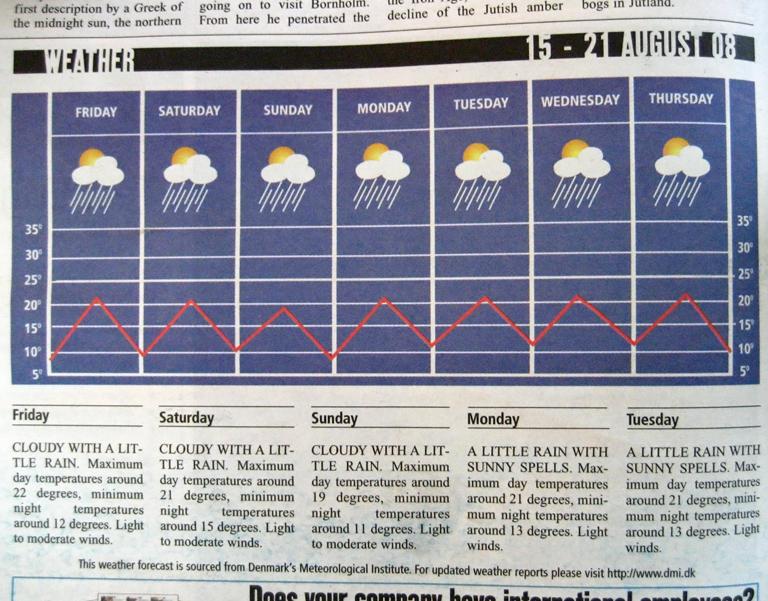 prognoza_pogody