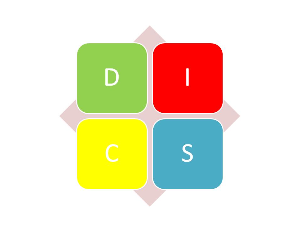 DISC - model zachowań