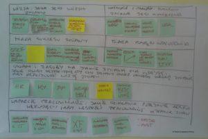 Kanwa strategiczna - komunikacja i planowanie
