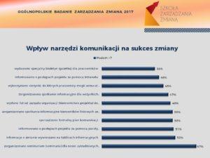 Narzędzia komunikacji wpływające na sukces zmiany - OBZZ2017 - seminarium dla nowozatrudnionych
