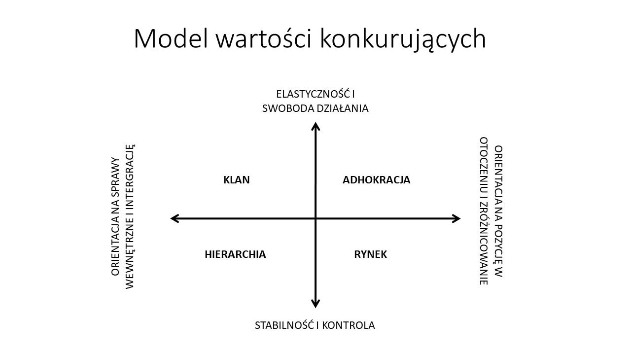 Kultura organizacyjna - model wartości konkurujących