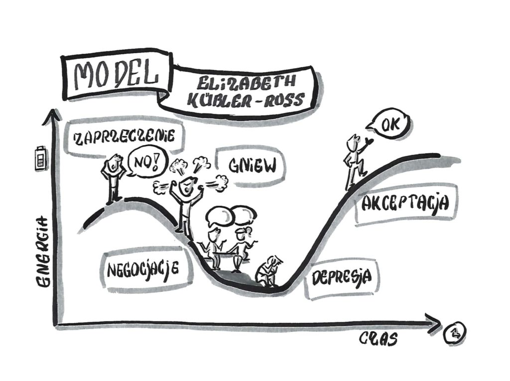 Model Kübler-Ross